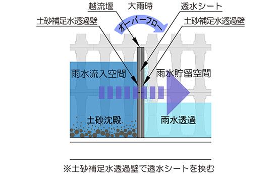 土砂補足水透過壁